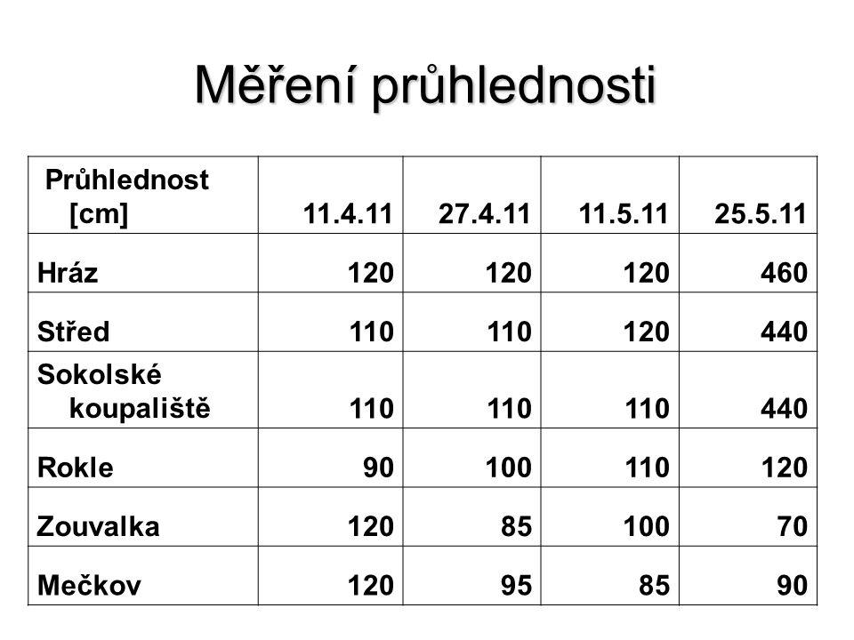 Měření průhlednosti Průhlednost [cm] 11.4.11 27.4.11 11.5.11 25.5.11